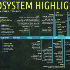 Ecosystem Highlights of the Atlanta Startup Community